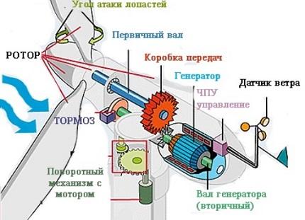 Создать ветровой генератор для дома своими руками