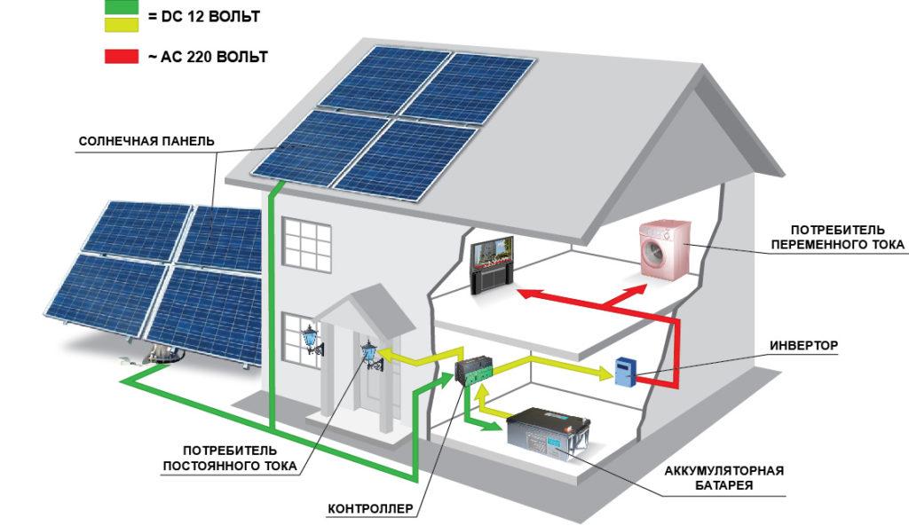 Энергия от солнечных батарей