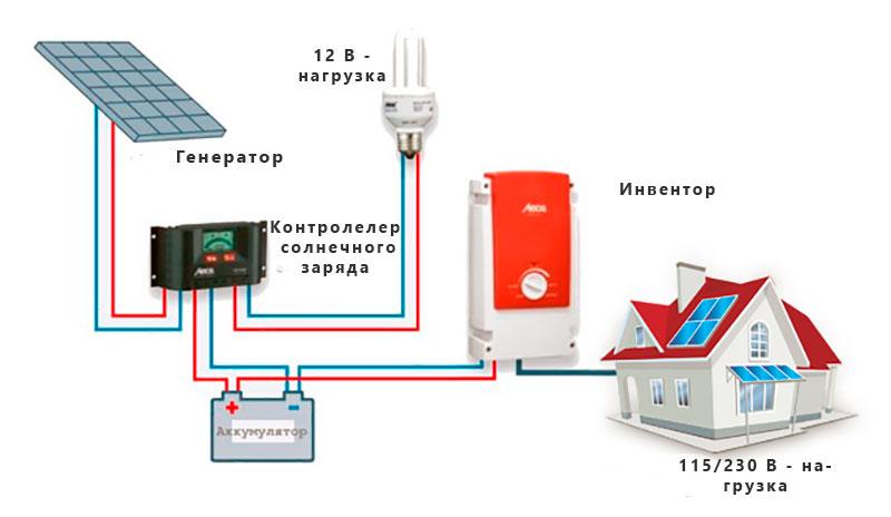 накопителей энергии солнечных батарей