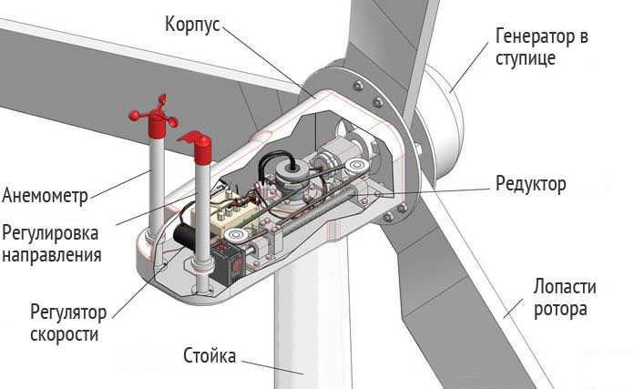 Принцип работы ветряной электростанции