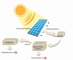 Работа на солнечной энергии