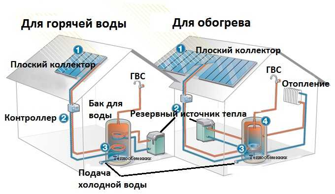 Солнечная альтернативная энергия отопление
