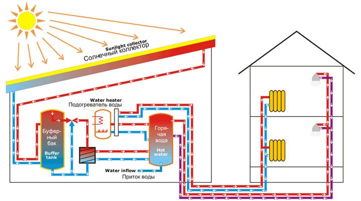 солнечная энергия для отопления
