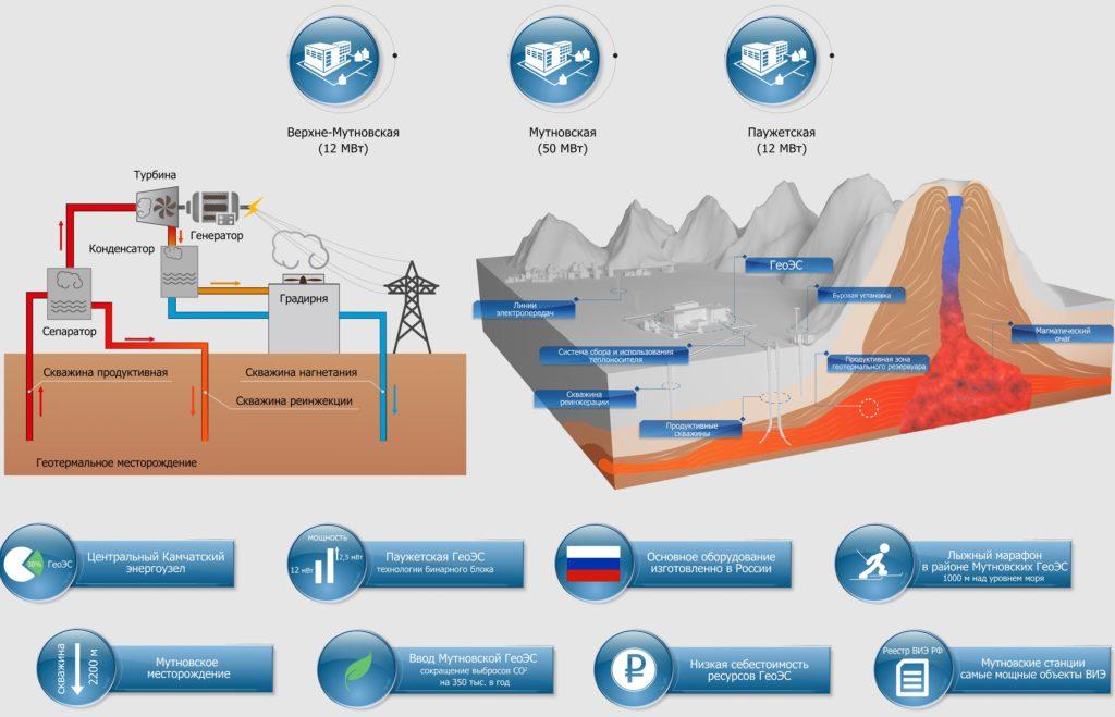 Геотермальные источники энергии в России