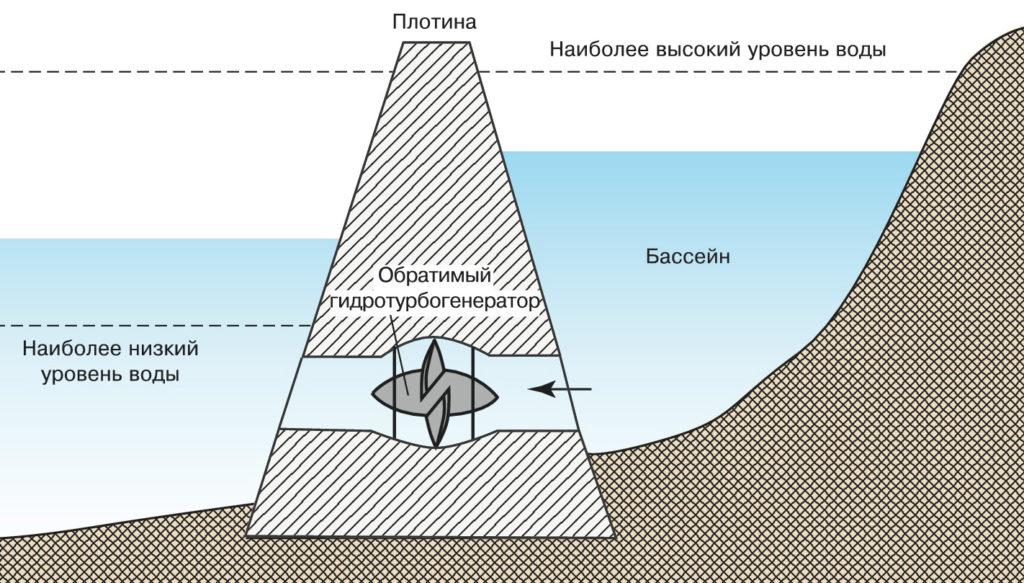 Принцип работы приливных ГЭС