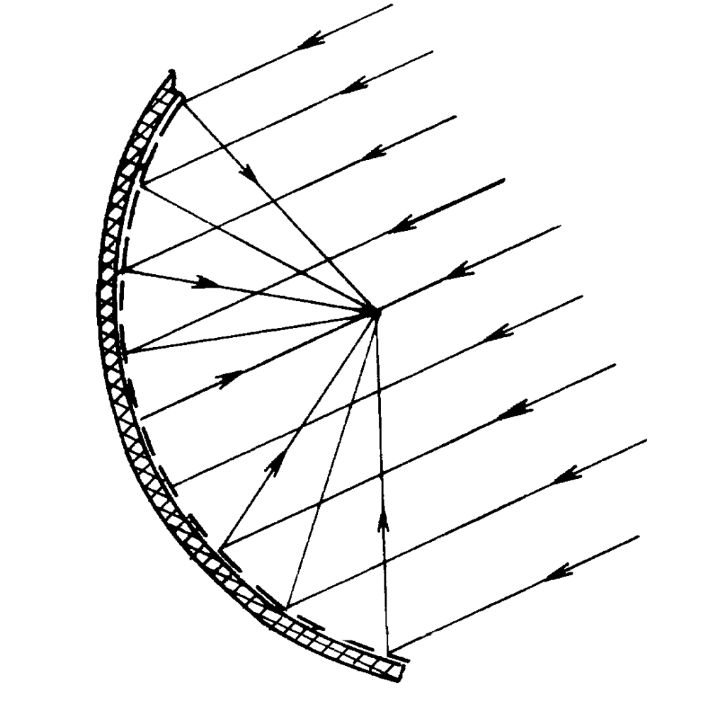 СЭС с параболическими концентраторами