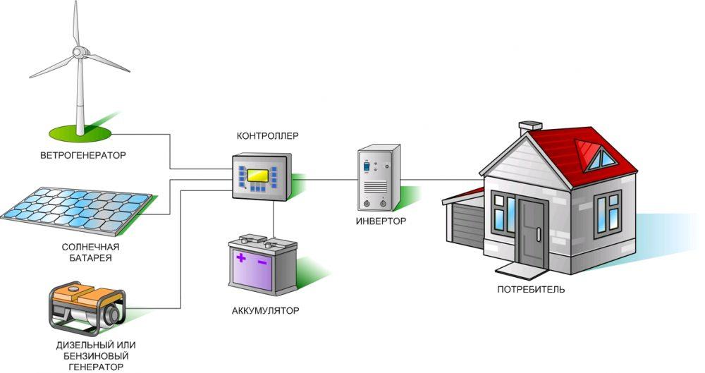 Другие схемы солнечных электростанций своими руками