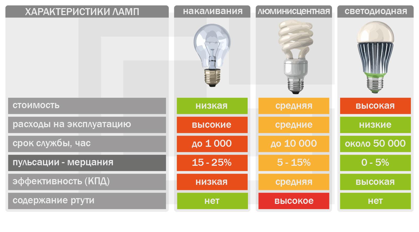 Соответствие мощности светодиодных ламп и люминесцентных