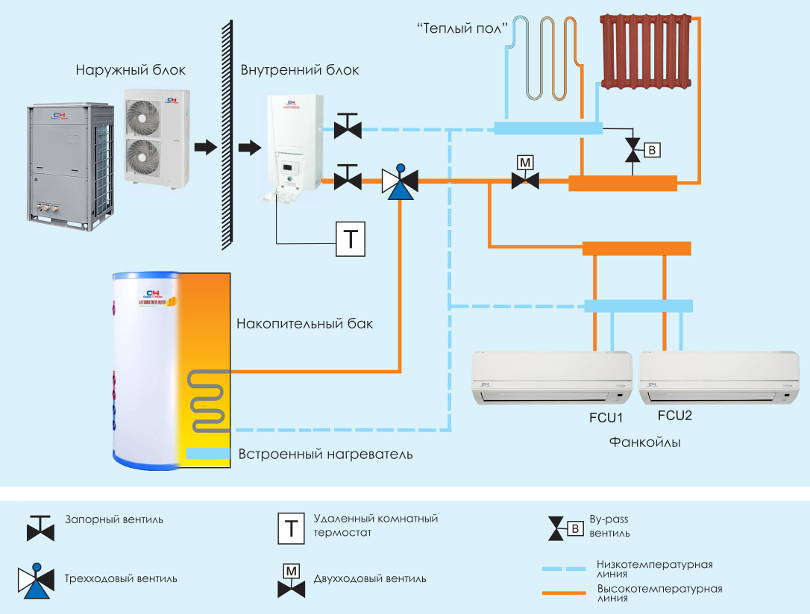 Принцип действия теплового насоса системы воздух-воздух, преимущества и недостатки решения