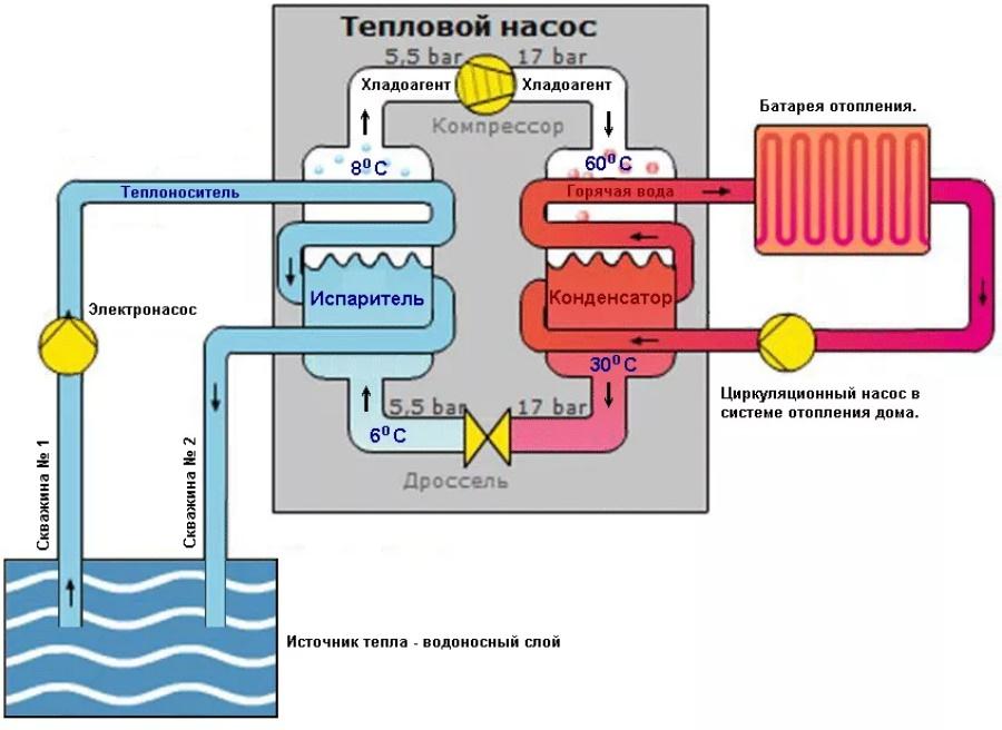 Принципы работы теплонасоса вода-вода
