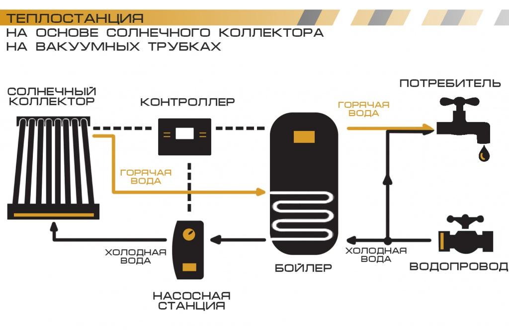 Принцип работы вакуумного солнечного коллектора