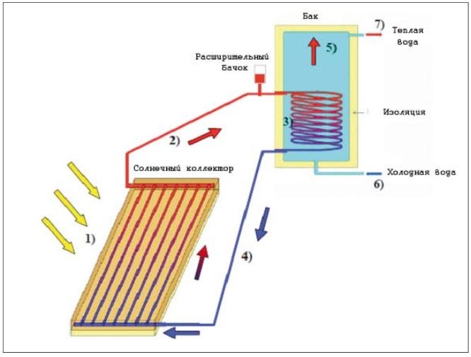 Как изготовить и собрать солнечный водонагреватель из поликарбоната своими руками
