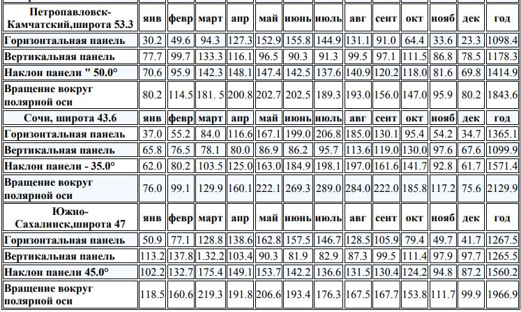 Показатели уровня инсоляции по регионам