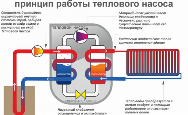 Как работает тепловой насос из холодильника