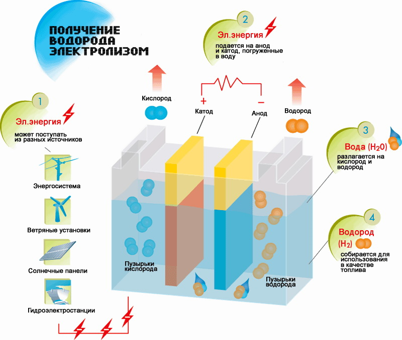 Особенности получения водорода, на котором работает генератор