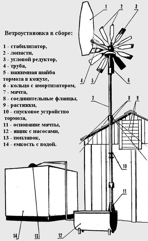 Как выбрать и изготовить модель ветронасоса для воды своими руками