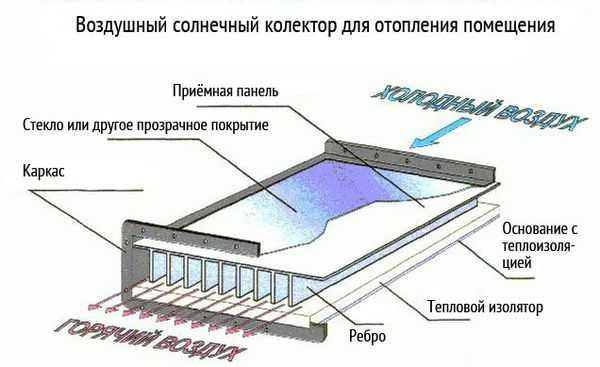 Принцип действия оконного солнечного коллектора
