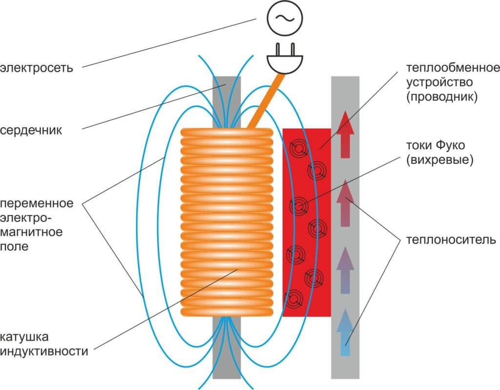 Магнитный нагреватель воды своими руками: список материалов и подробная инструкция по сборке