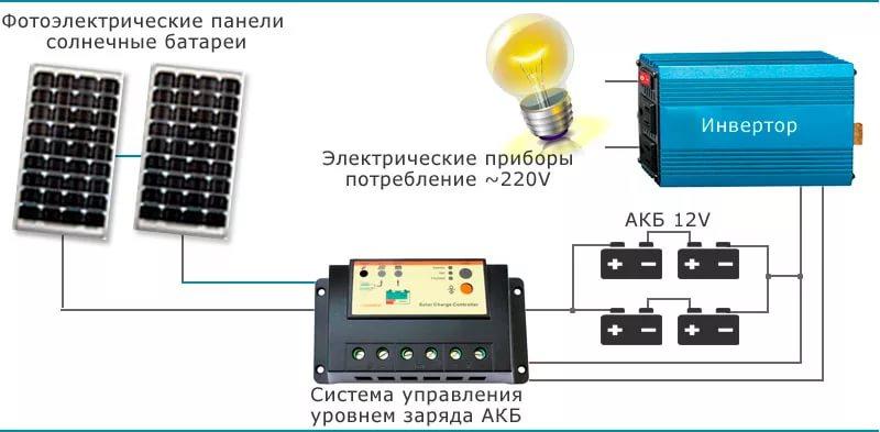 Выбор оборудования для подключения холодильника к солнечным батареям