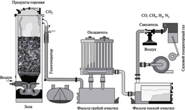 Принцип работы газогенераторного двигателя на дровах