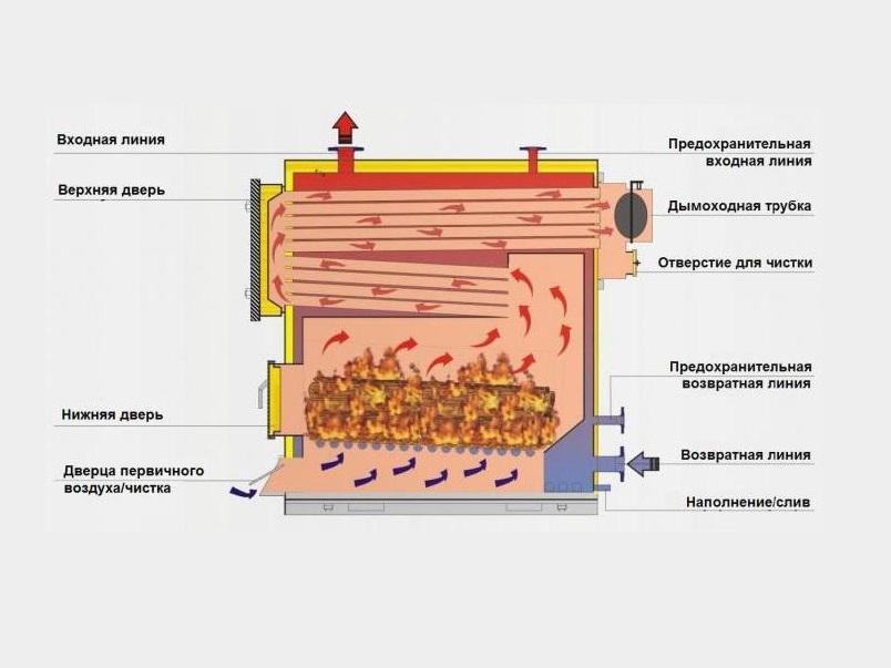 Отопление дома: делаем газогенератор своими руками