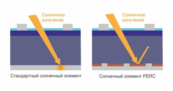 Технология PERC: простыми словами о сложной физике