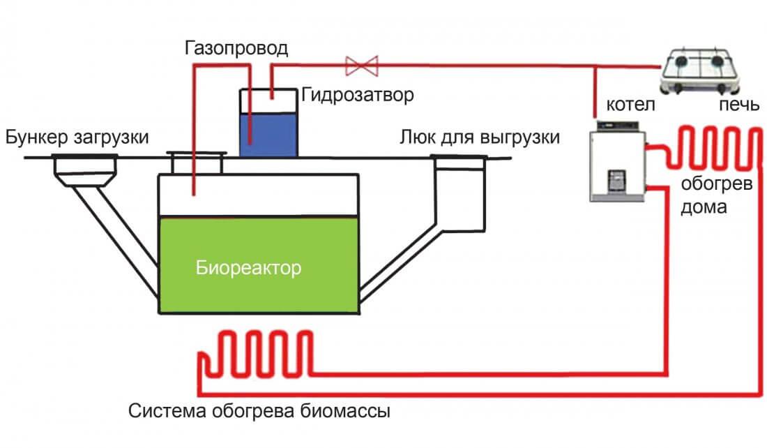 Конструктивные особенности биореактора
