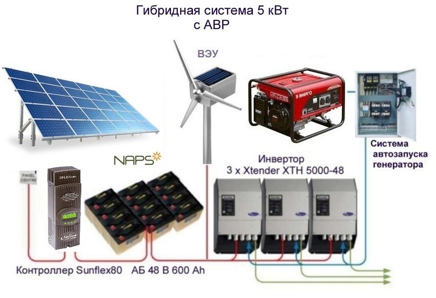 Сборка гибридных солнечных систем