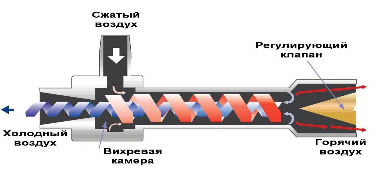 Пассивные аксиальные теплогенераторы