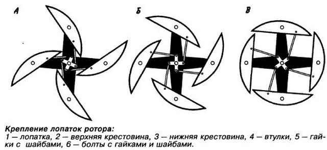 Изготовление ветрового колеса