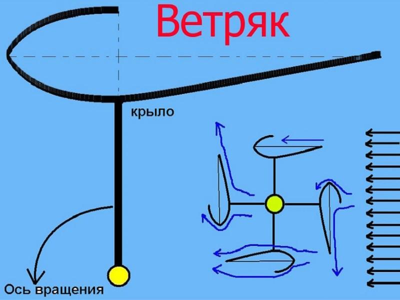 Генератор Савониуса: используем силу ветра в быту