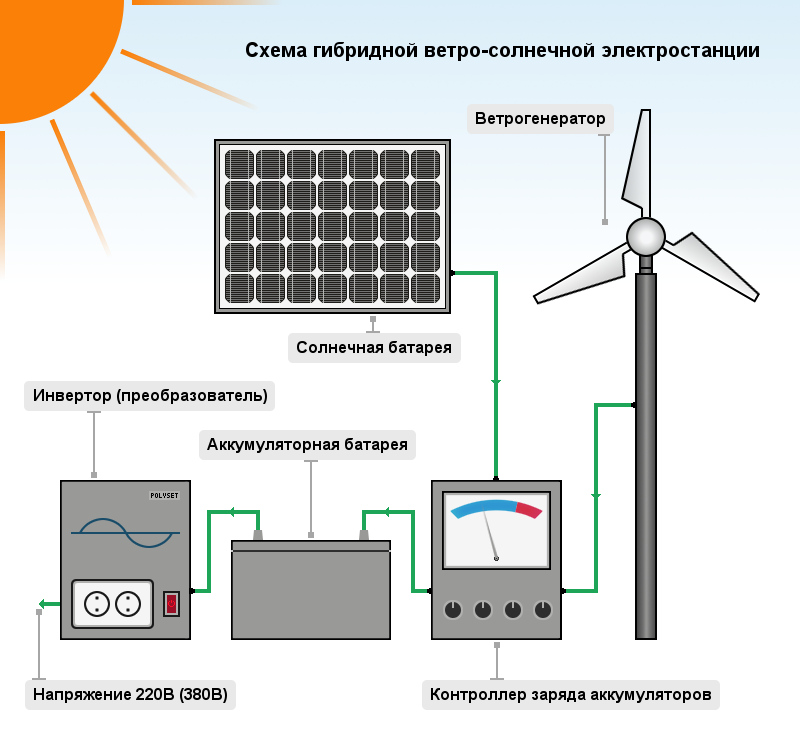 Гибридная солнечная электростанция: полезная информация для самостоятельной сборки