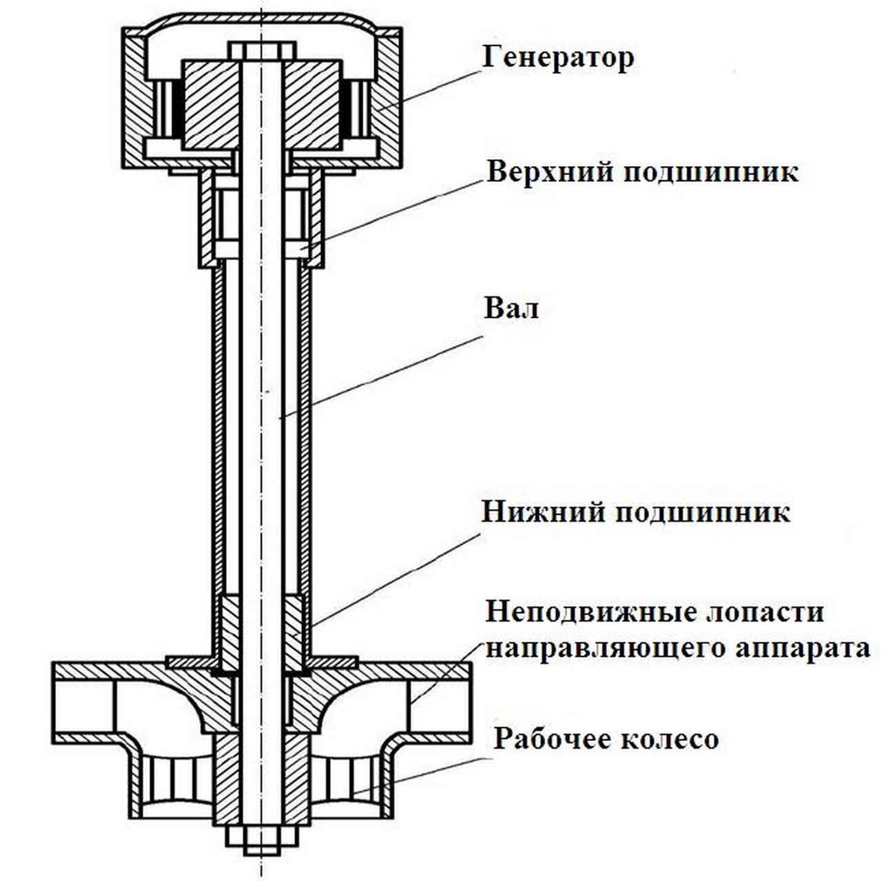 Устройство мини-ГЭС: теория и практика